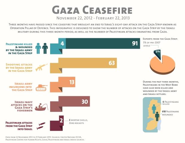 Gaza Ceasfire